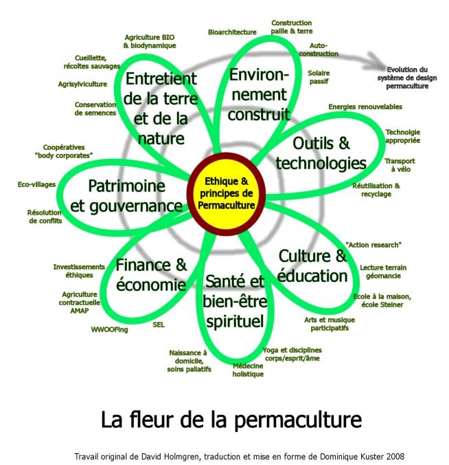 Fleur de la permaculture